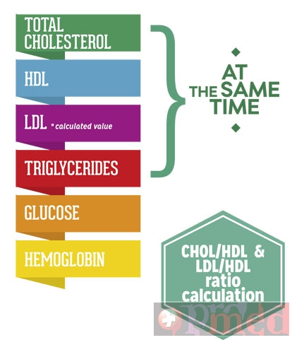 Analizor profil lipidic, trigliceride, glicemie si hemoglobina LUX