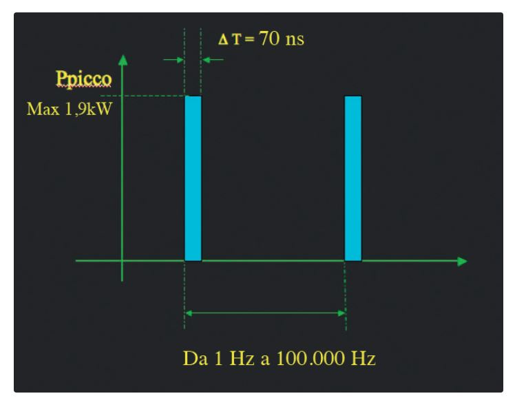 Lasere cu impulsuri superpulsate H.F.P.L.® - LUMIX 100 / LUMIX 250